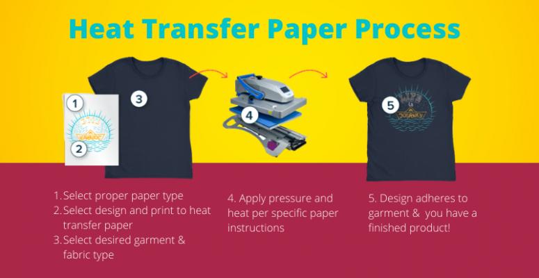Heat Transfer Paper Process