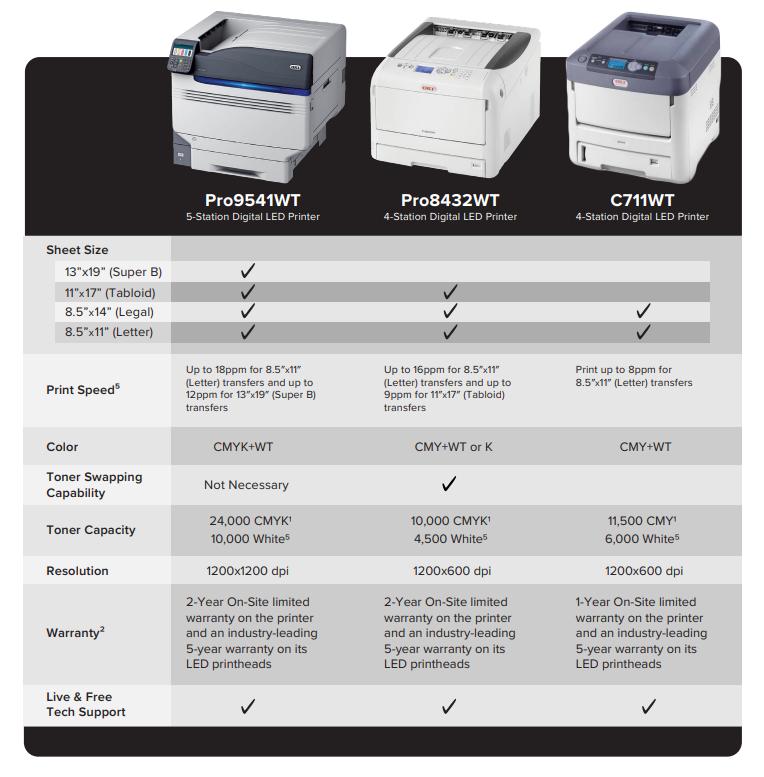 OKI Printer Comparison